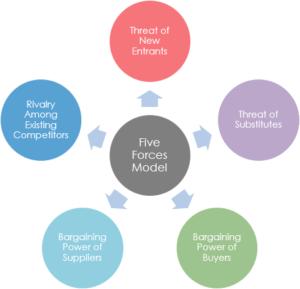 Advantages of Michael Porter's five forces model